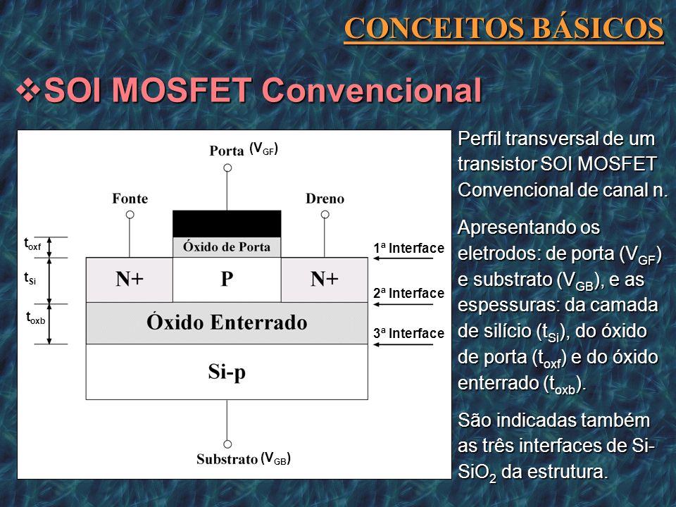 Perfil transversal de um transistor SOI MOSFET Convencional de canal n. Apresentando os eletrodos: de porta (V GF ) e substrato (V GB ), e as espessur