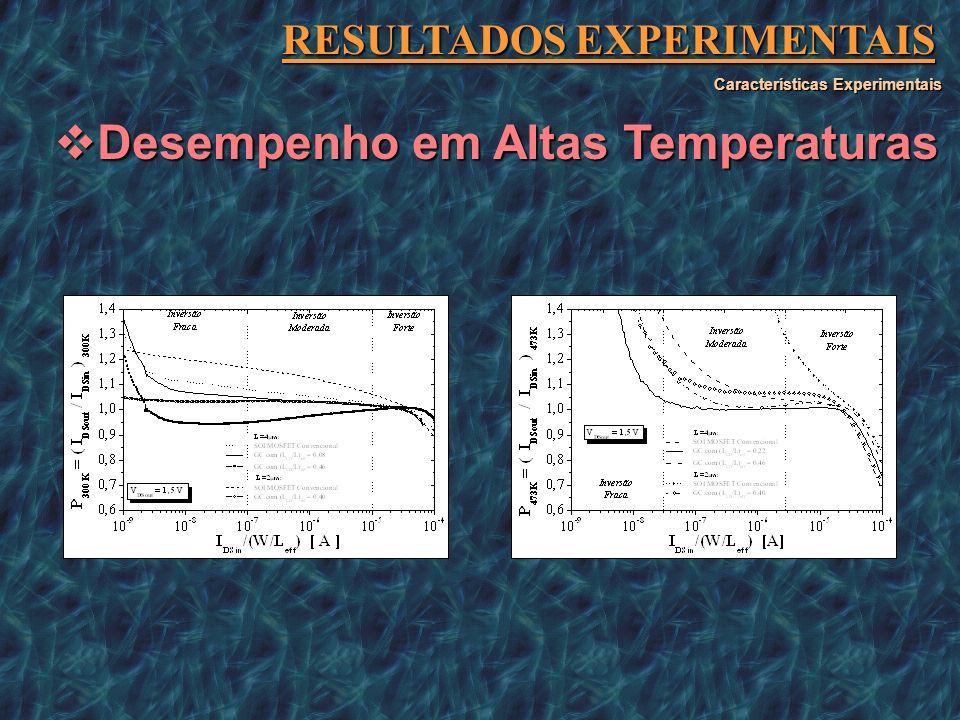 RESULTADOS EXPERIMENTAIS Desempenho em Altas Temperaturas Desempenho em Altas Temperaturas Características Experimentais