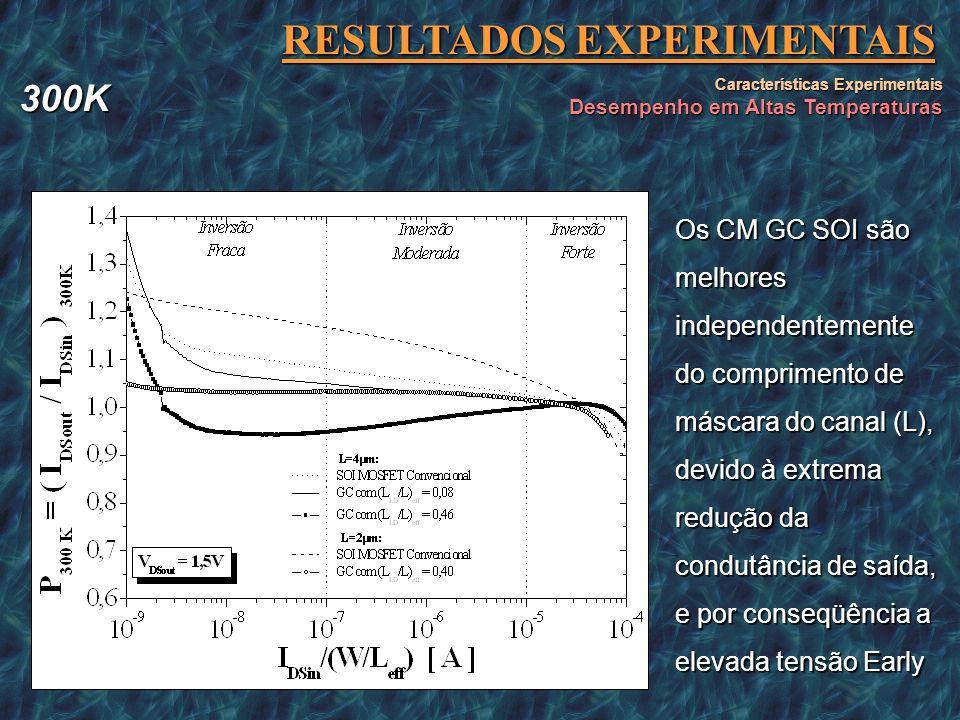 RESULTADOS EXPERIMENTAIS Características Experimentais Desempenho em Altas Temperaturas Todos os espelhos de corrente utilizando dispositivos GC SOI M