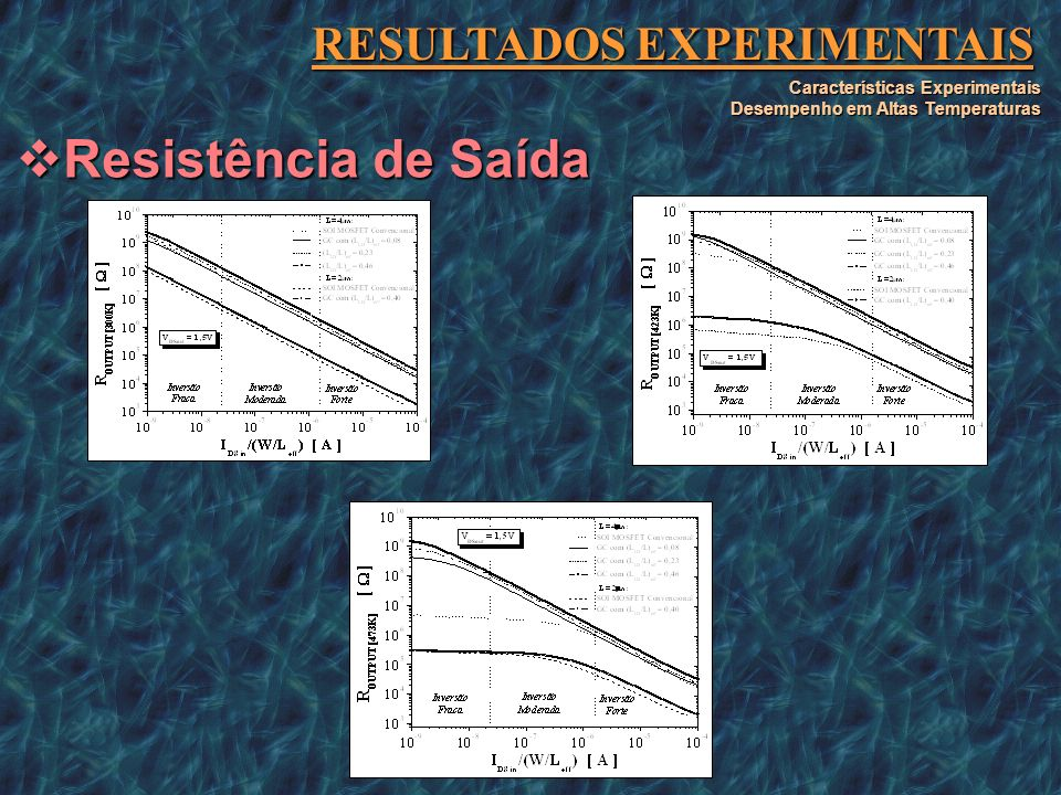 RESULTADOS EXPERIMENTAIS Características Experimentais Desempenho em Altas Temperaturas Resistência de Saída Resistência de Saída