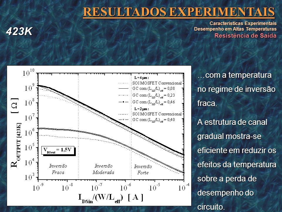 RESULTADOS EXPERIMENTAIS Características Experimentais Desempenho em Altas Temperaturas Resistência de Saída Os Espelhos de Corrente utilizando dispos