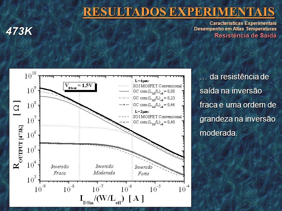 RESULTADOS EXPERIMENTAIS Características Experimentais Desempenho em Altas Temperaturas Resistência de Saída Para o mesmo L (L=4 m) a uma melhora do e