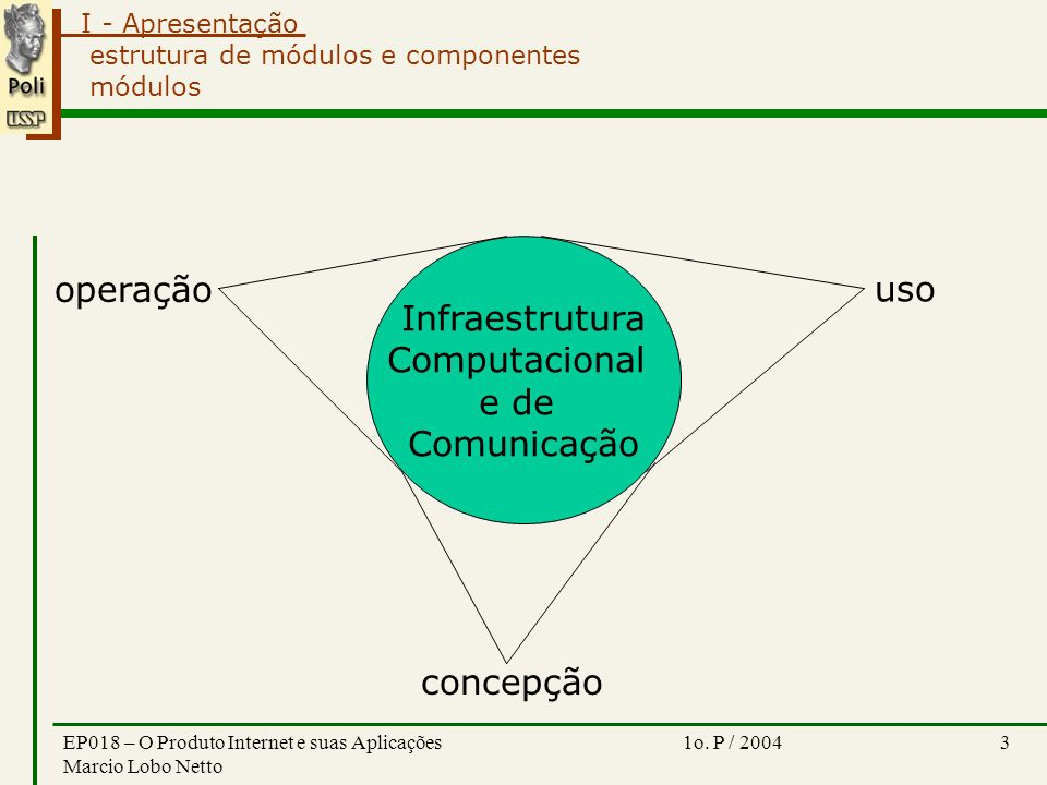 I - Apresentação 1o. P / 2004EP018 – O Produto Internet e suas Aplicações Marcio Lobo Netto 3 estrutura de módulos e componentes módulos Infraestrutur