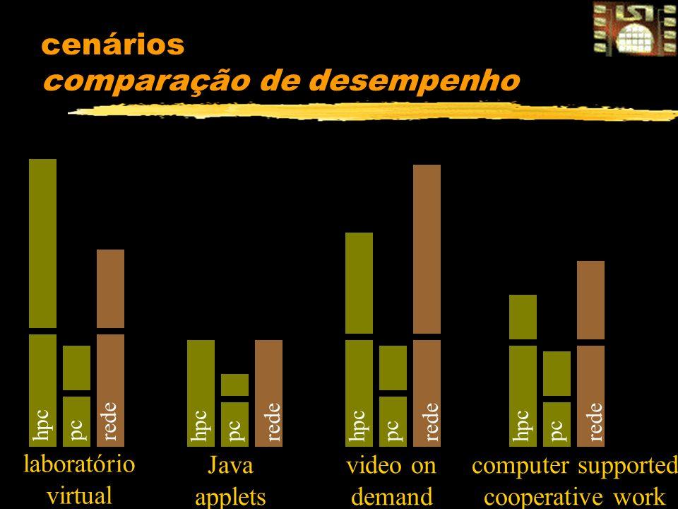 cenários comparação de desempenho laboratório virtual Java applets video on demand computer supported cooperative work hpc redepc hpc rede pc hpc rede pc hpc rede pc