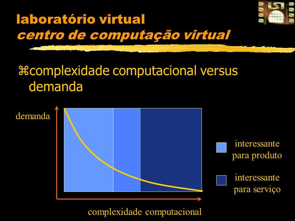 laboratório virtual centro de computação virtual zcomplexidade computacional versus demanda complexidade computacional demanda interessante para serviço interessante para produto