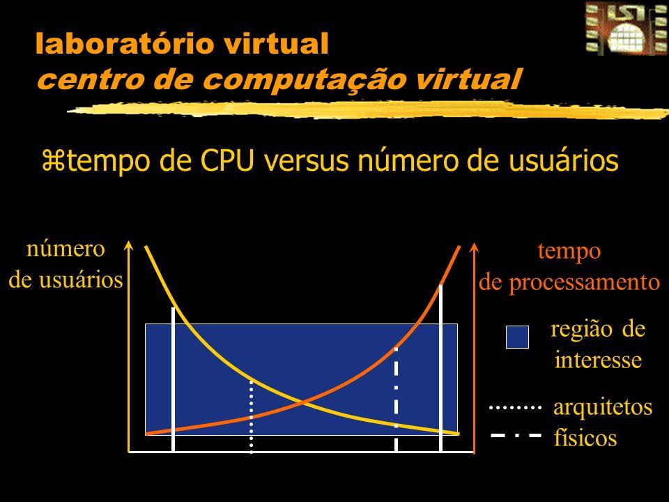 laboratório virtual centro de computação virtual ztempo de CPU versus número de usuários número de usuários região de interesse arquitetos físicos tempo de processamento