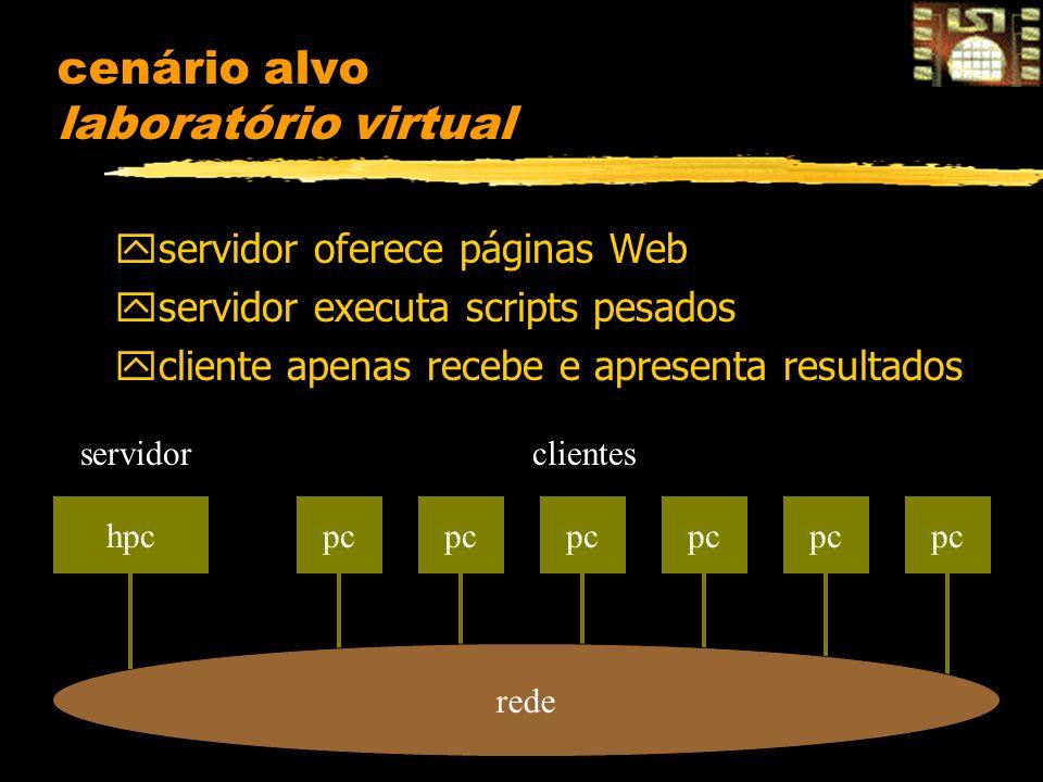 cenário alvo laboratório virtual yservidor oferece páginas Web yservidor executa scripts pesados ycliente apenas recebe e apresenta resultados hpcpc rede clientesservidor