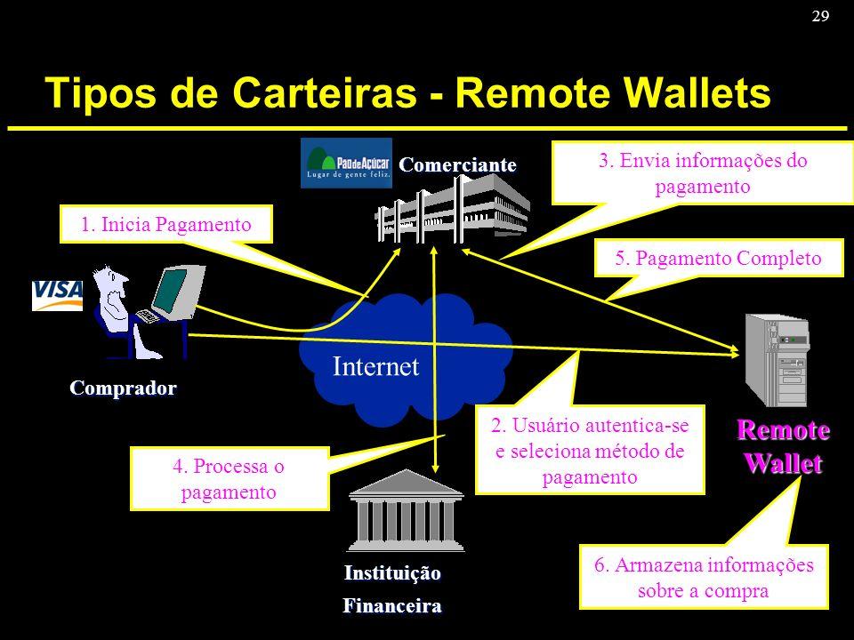 29 Tipos de Carteiras - Remote Wallets Comprador Comerciante InstituiçãoFinanceira Internet Remote Wallet 1. Inicia Pagamento 2. Usuário autentica-se