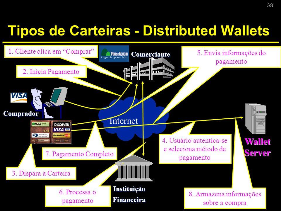 38 Tipos de Carteiras - Distributed Wallets Comprador Comerciante InstituiçãoFinanceira Internet 4. Usuário autentica-se e seleciona método de pagamen