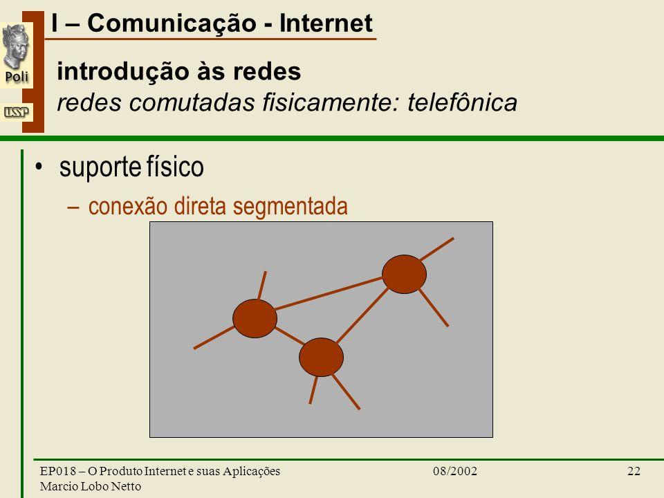 I – Comunicação - Internet 08/2002EP018 – O Produto Internet e suas Aplicações Marcio Lobo Netto 22 suporte físico –conexão direta segmentada introduç