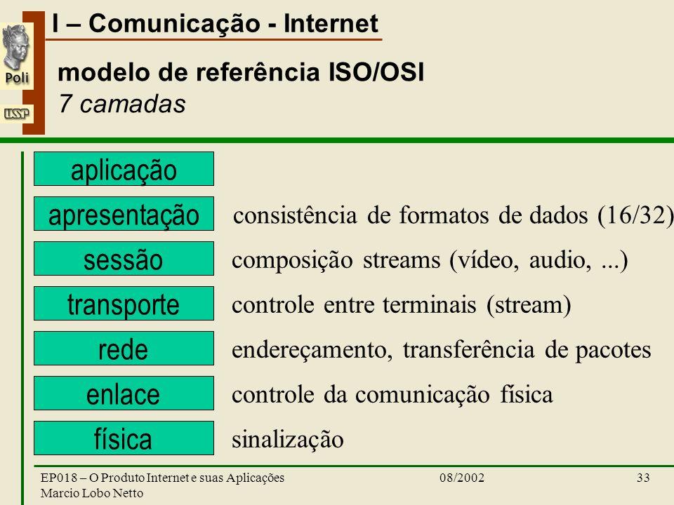 I – Comunicação - Internet 08/2002EP018 – O Produto Internet e suas Aplicações Marcio Lobo Netto 33 aplicação modelo de referência ISO/OSI 7 camadas a