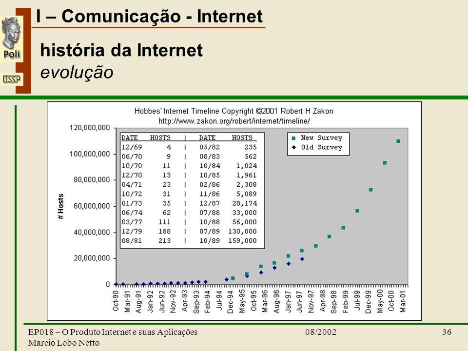 I – Comunicação - Internet 08/2002EP018 – O Produto Internet e suas Aplicações Marcio Lobo Netto 36 história da Internet evolução