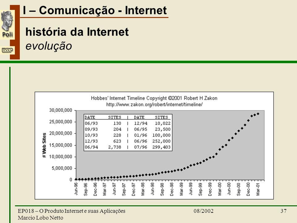 I – Comunicação - Internet 08/2002EP018 – O Produto Internet e suas Aplicações Marcio Lobo Netto 37 história da Internet evolução
