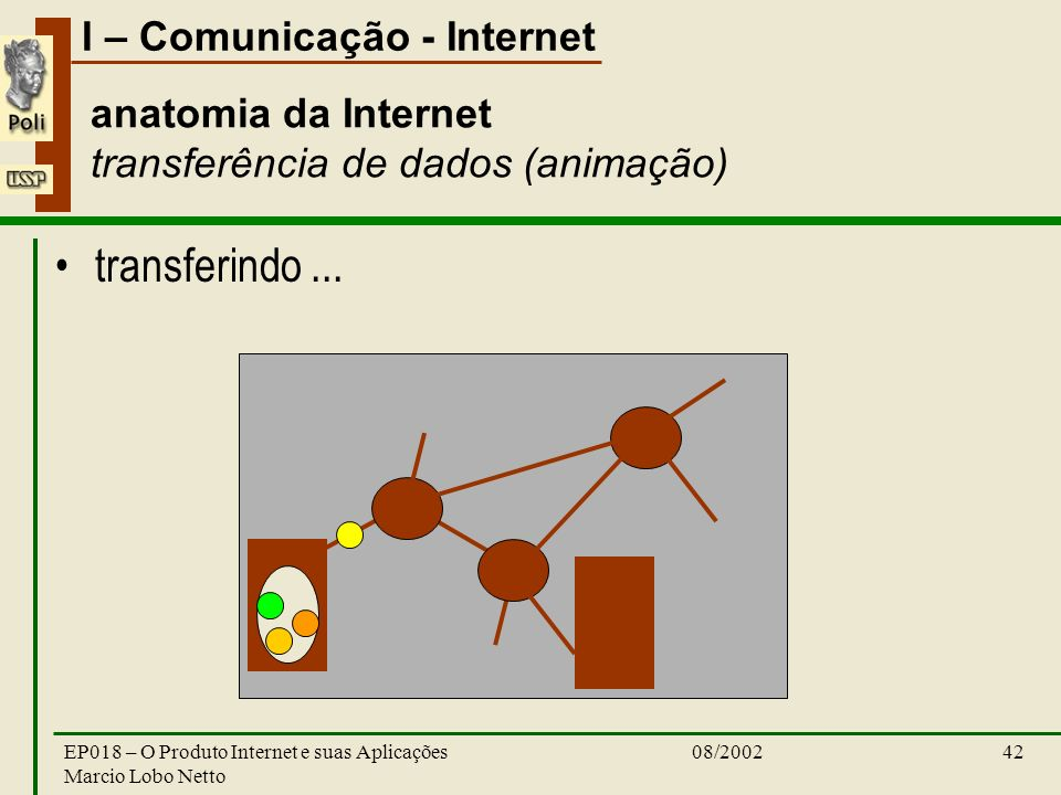 I – Comunicação - Internet 08/2002EP018 – O Produto Internet e suas Aplicações Marcio Lobo Netto 42 anatomia da Internet transferência de dados (anima