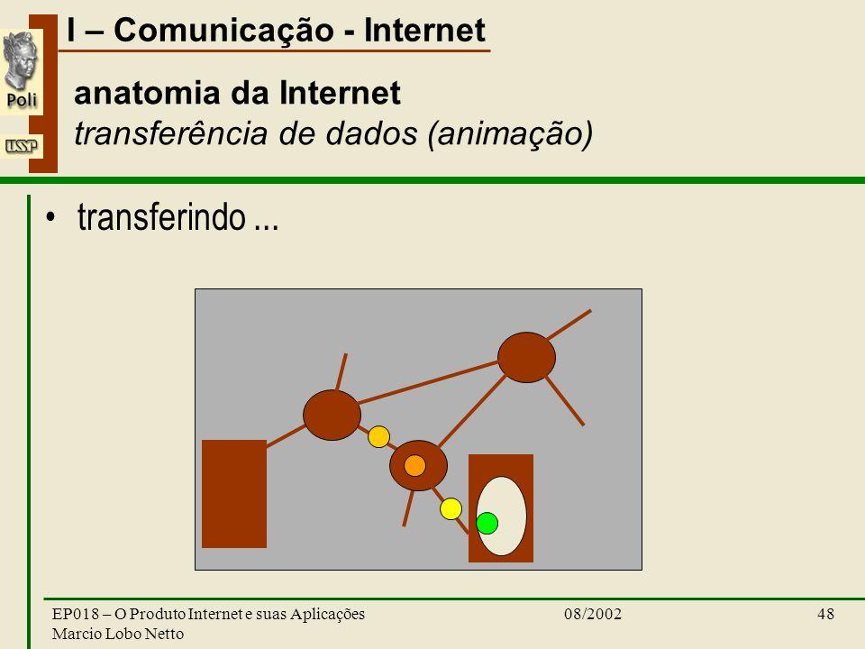 I – Comunicação - Internet 08/2002EP018 – O Produto Internet e suas Aplicações Marcio Lobo Netto 48 anatomia da Internet transferência de dados (anima
