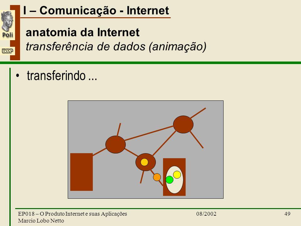 I – Comunicação - Internet 08/2002EP018 – O Produto Internet e suas Aplicações Marcio Lobo Netto 49 anatomia da Internet transferência de dados (anima