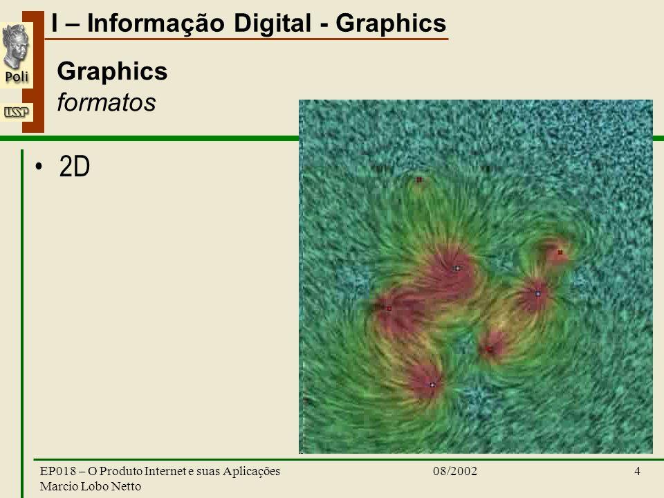 I – Informação Digital - Graphics 08/2002EP018 – O Produto Internet e suas Aplicações Marcio Lobo Netto 4 Graphics formatos 2D