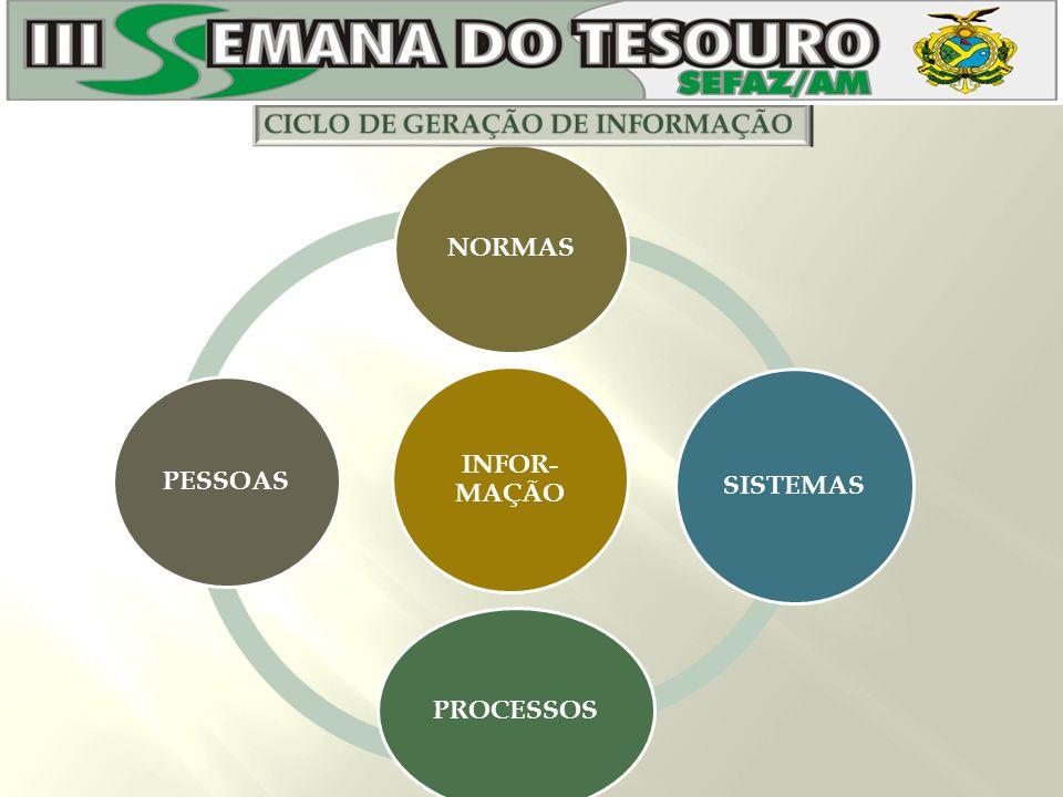 INFOR- MAÇÃO NORMAS SISTEMAS PROCESSOS PESSOAS