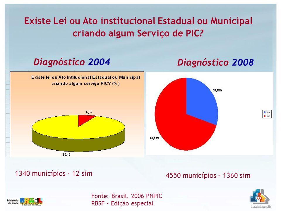 1340 municípios – 12 sim 4550 municípios – 1360 sim Diagnóstico 2004 Existe Lei ou Ato institucional Estadual ou Municipal criando algum Serviço de PI