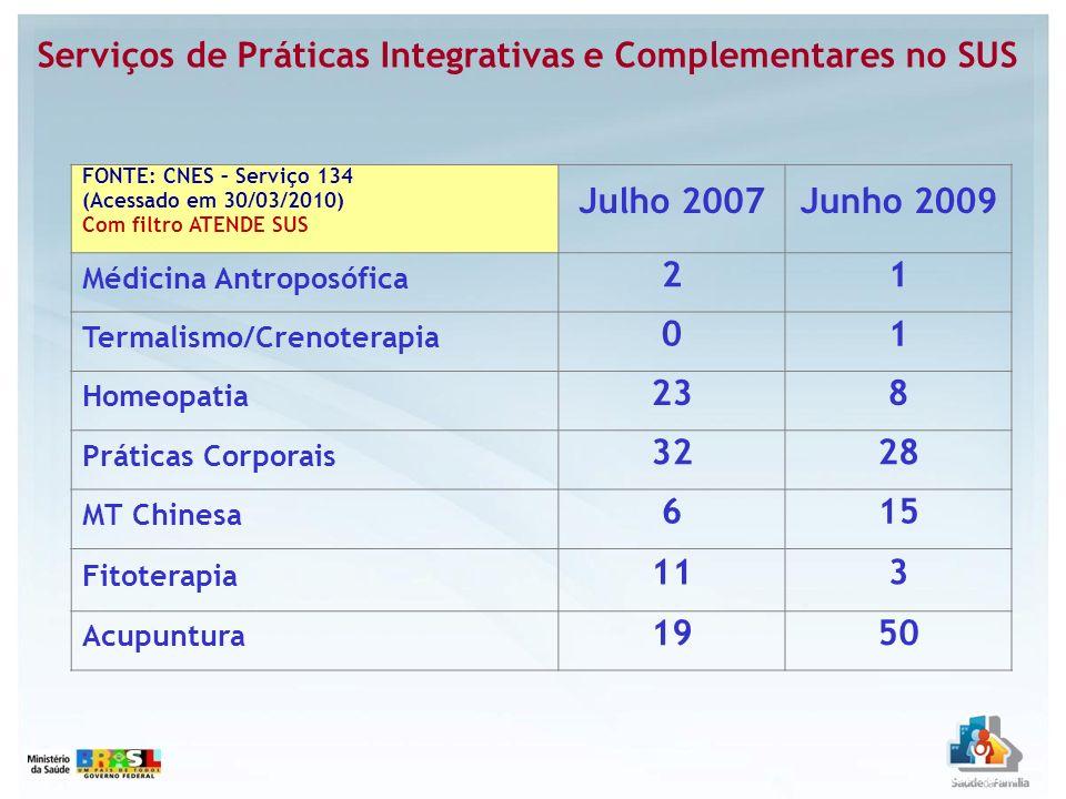 Serviços de Práticas Integrativas e Complementares no SUS FONTE: CNES – Serviço 134 (Acessado em 30/03/2010) Com filtro ATENDE SUS Julho 2007Junho 200