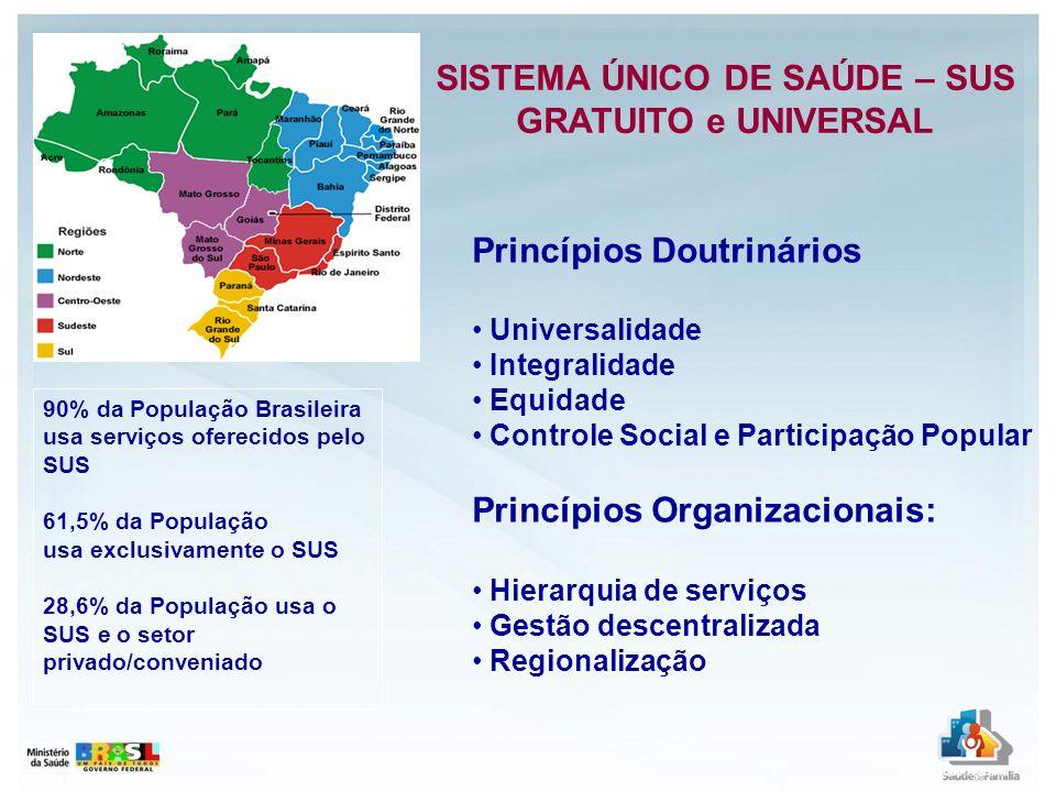 Princípios Doutrinários Universalidade Integralidade Equidade Controle Social e Participação Popular Princípios Organizacionais: Hierarquia de serviço