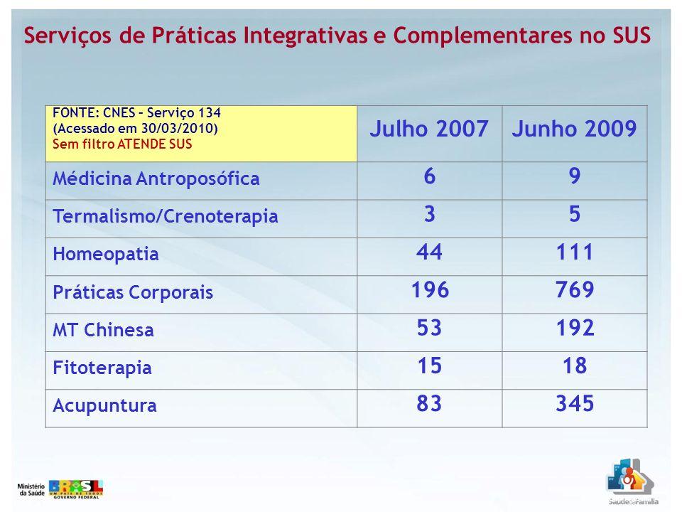 Serviços de Práticas Integrativas e Complementares no SUS FONTE: CNES – Serviço 134 (Acessado em 30/03/2010) Sem filtro ATENDE SUS Julho 2007Junho 200