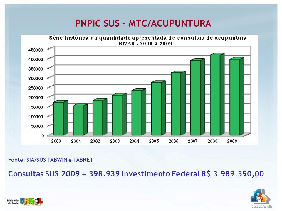 Fonte: SIA/SUS TABWIN e TABNET Consultas SUS 2009 = 398.939 Investimento Federal R$ 3.989.390,00 PNPIC SUS – MTC/ACUPUNTURA