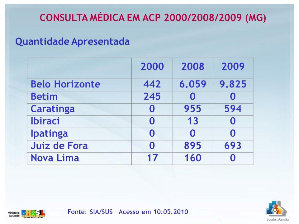 CONSULTA MÉDICA EM ACP 2000/2008/2009 (MG) Fonte: SIA/SUS Acesso em 10.05.2010 Quantidade Apresentada 200020082009 Belo Horizonte4426.0599.825 Betim24