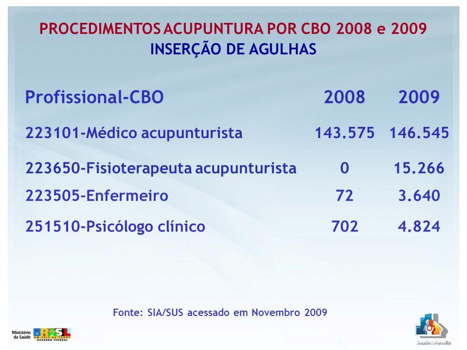 Profissional-CBO20082009 223101-Médico acupunturista143.575146.545 223650-Fisioterapeuta acupunturista015.266 223505-Enfermeiro723.640 251510-Psicólog