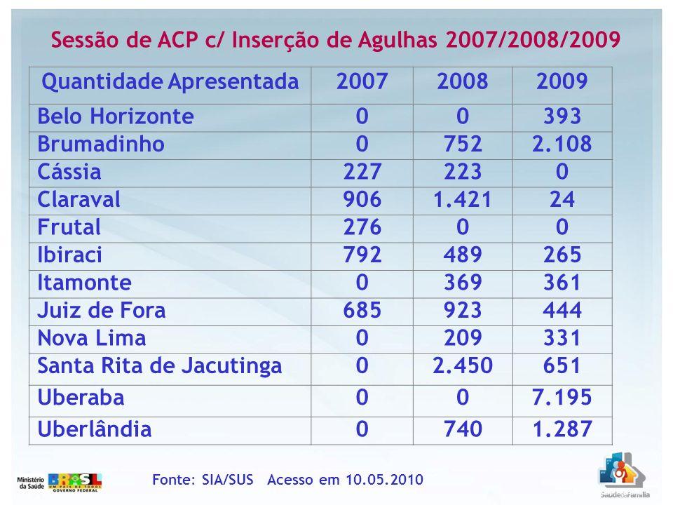 Sessão de ACP c/ Inserção de Agulhas 2007/2008/2009 Fonte: SIA/SUS Acesso em 10.05.2010 Quantidade Apresentada200720082009 Belo Horizonte00393 Brumadi