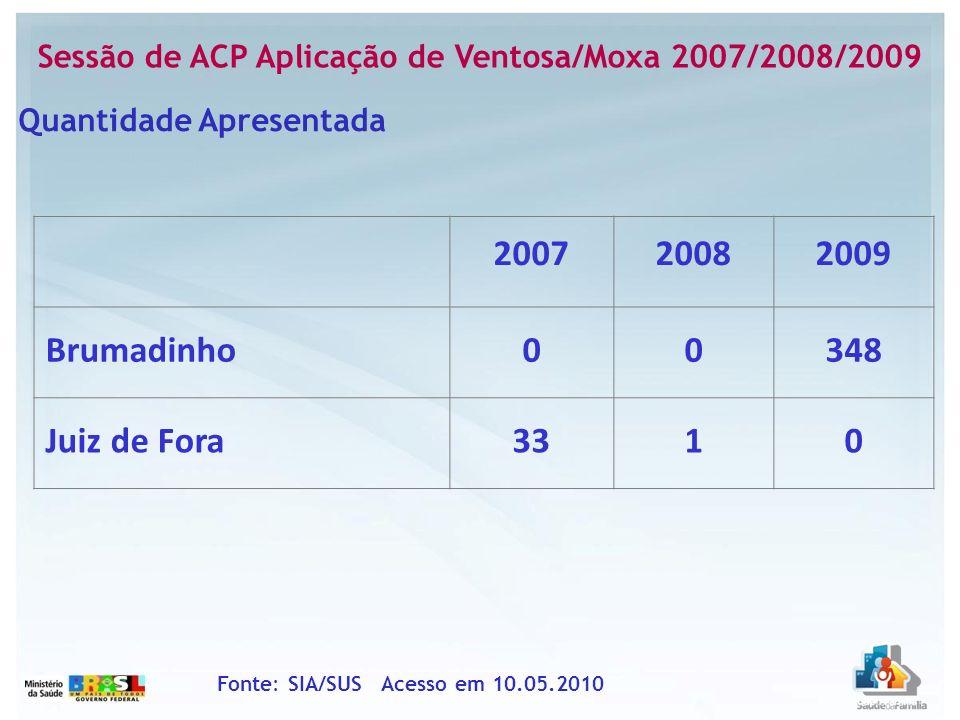 Sessão de ACP Aplicação de Ventosa/Moxa 2007/2008/2009 Fonte: SIA/SUS Acesso em 10.05.2010 Quantidade Apresentada 200720082009 Brumadinho00348 Juiz de
