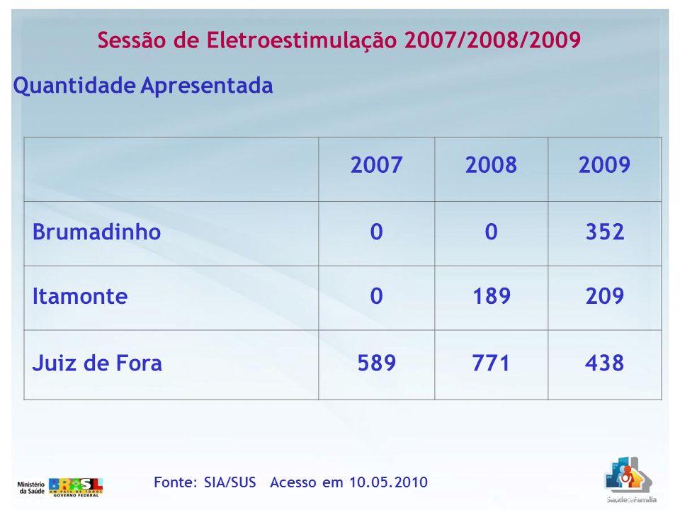 Sessão de Eletroestimulação 2007/2008/2009 Fonte: SIA/SUS Acesso em 10.05.2010 Quantidade Apresentada 200720082009 Brumadinho00352 Itamonte0189209 Jui