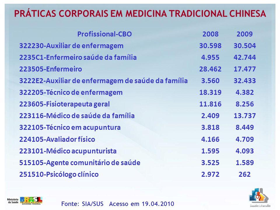 PRÁTICAS CORPORAIS EM MEDICINA TRADICIONAL CHINESA Profissional-CBO20082009 322230-Auxiliar de enfermagem30.59830.504 2235C1-Enfermeiro saúde da famíl
