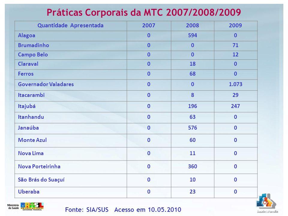 Práticas Corporais da MTC 2007/2008/2009 Fonte: SIA/SUS Acesso em 10.05.2010 Quantidade Apresentada200720082009 Alagoa05940 Brumadinho0071 Campo Belo0
