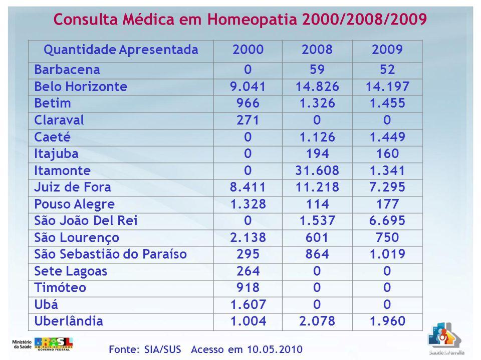 Consulta Médica em Homeopatia 2000/2008/2009 Fonte: SIA/SUS Acesso em 10.05.2010 Quantidade Apresentada200020082009 Barbacena05952 Belo Horizonte9.041