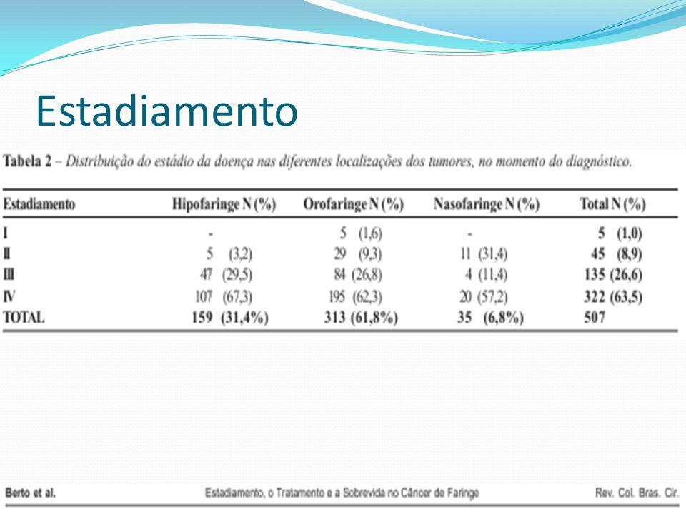 Tumores Carcinoma Espinocelular (70%) Linfoma Não-Hodgkin (25%) Tumores de gladulas salivares (5%)