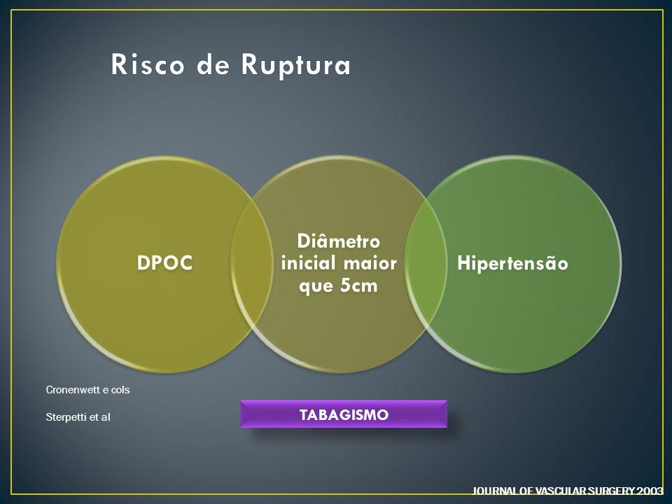 JOURNAL OF VASCULAR SURGERY 2003 DPOC Diâmetro inicial maior que 5cm Hipertensão Cronenwett e cols Sterpetti et al TABAGISMO