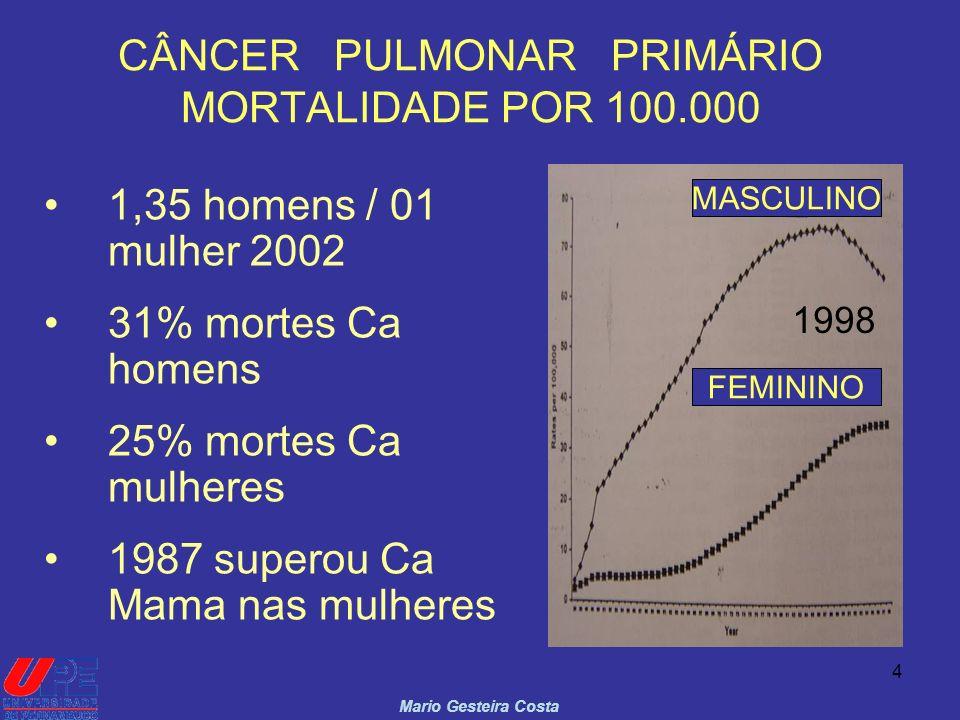 4 CÂNCER PULMONAR PRIMÁRIO MORTALIDADE POR 100.000 1,35 homens / 01 mulher 2002 31% mortes Ca homens 25% mortes Ca mulheres 1987 superou Ca Mama nas m