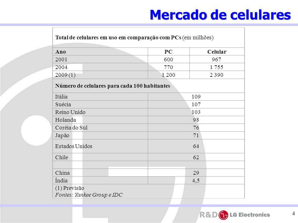 R&D 4 Total de celulares em uso em comparação com PCs (em milhões) AnoPCCelular 2001600967 20047701 755 2009 (1)1 2002 390 Número de celulares para ca