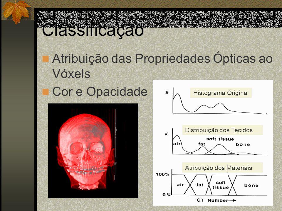 Classificação Atribuição das Propriedades Ópticas ao Vóxels Cor e Opacidade Histograma Original Distribuição dos Tecidos Atribuição dos Materiais