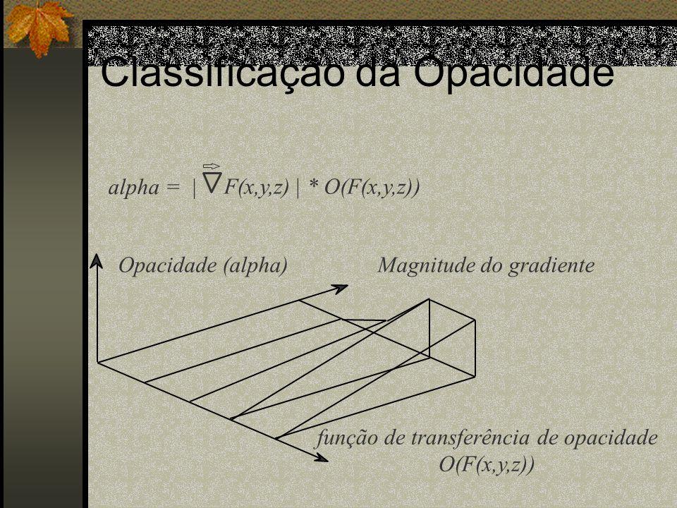 Opacidade (alpha)Magnitude do gradiente função de transferência de opacidade O(F(x,y,z)) alpha =     * O(F(x,y,z))F(x,y,z) Classificação da Opacidade