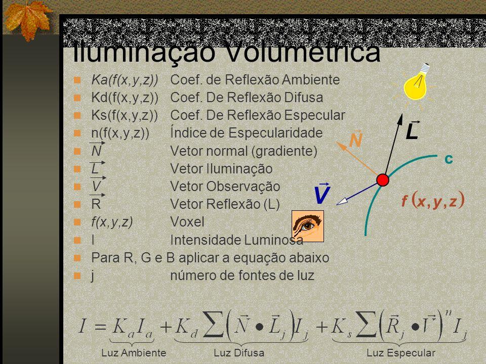 Iluminação Volumétrica N V L zyxf,, c Ka(f(x,y,z))Coef. de Reflexão Ambiente Kd(f(x,y,z))Coef. De Reflexão Difusa Ks(f(x,y,z))Coef. De Reflexão Especu