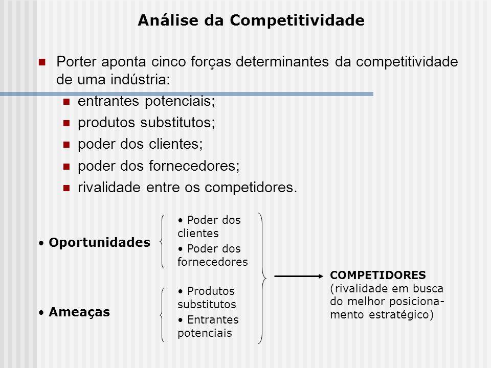 Porter aponta cinco forças determinantes da competitividade de uma indústria: entrantes potenciais; produtos substitutos; poder dos clientes; poder do