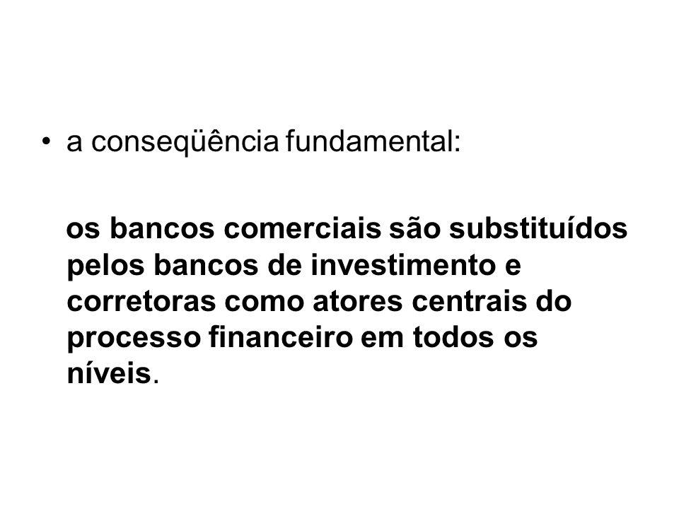 a conseqüência fundamental: os bancos comerciais são substituídos pelos bancos de investimento e corretoras como atores centrais do processo financeiro em todos os níveis.