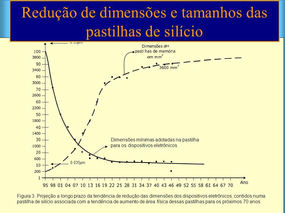 Figura 3. Projeção a longo prazo da tendência de redução das dimensões dos dispositivos eletrônicos, contidos numa pastilha de silício associada com a