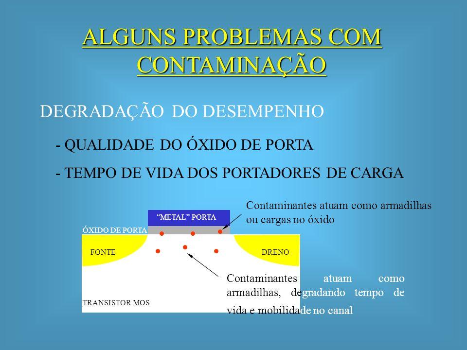 DEGRADAÇÃO DA CONFIABILIDADE FONTEDRENO METAL PORTA ÓXIDO DE PORTA Contaminantes atuam como pontos fracos, degradando a rigidez dielétrica do óxido de porta - RUPTURA DO ÓXIDO DE CAMPO - CONTATO RUIM