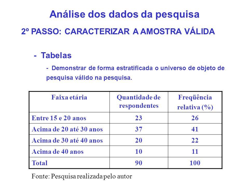 Análise dos dados da pesquisa - Tabela de referência cruzada Faixa etáriaQuantidade de respondentes MasculinoFemininoTotal Entre 15 e 20 anos101323 Acima de 20 até 30 anos271037 Acima de 30 até 40 anos12820 Acima de 40 anos5510 Total543690 Fonte: Pesquisa realizada pelo autor