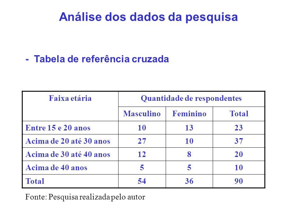 Análise dos dados da pesquisa - Tabela de referência cruzada com freqüência Faixa etária Quantidade de respondentes MasculinoFeminino Nº absolutos Freq.