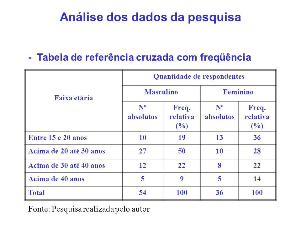 Análise dos dados da pesquisa - Tabela de referência cruzada com freqüência Faixa etária Quantidade de respondentes MasculinoFeminino Nº absolutos Fre