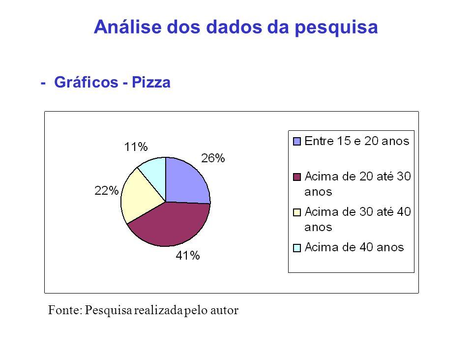 Análise dos dados da pesquisa - Gráficos - Pizza Fonte: Pesquisa realizada pelo autor